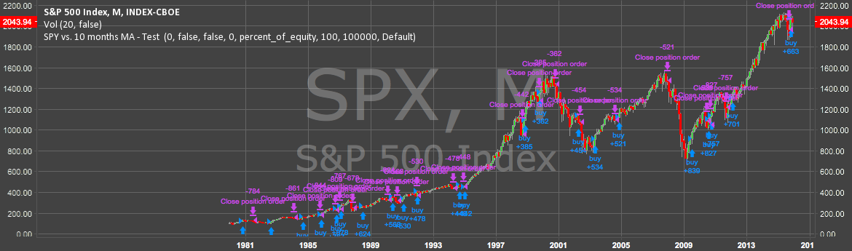 SPX vs 10 month MA