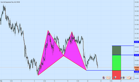 EURJPY: A Potential Bullish Bat Pattern on EURJPY