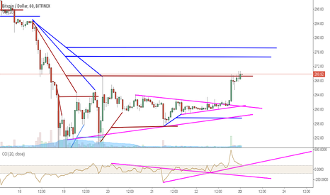 BTCUSD: On it's way to the target