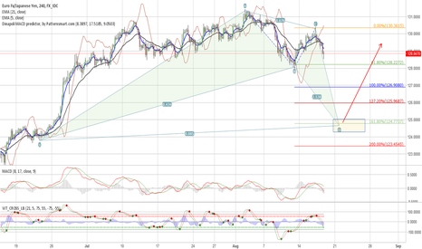 EURJPY: Possible Bat on EURJPY