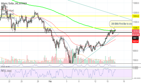 BTCUSD: BTCUSD BITFINEX: WE could be off again, don't miss out