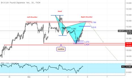 GBPJPY: Potensial pattern pada GBPJPY