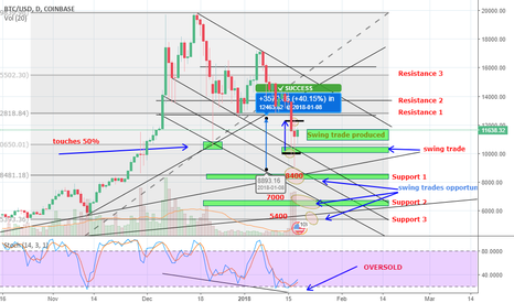 BTCUSD: BTC - Bitcoin Forecast - SwingTrade is the new Long