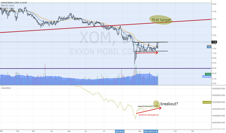 XOM: What is going on with Exxon?