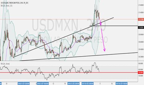 USDMXN: Short if Success Break the Trendline