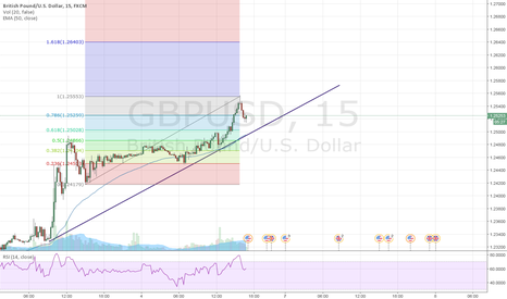 GBPUSD: GBP/USD1