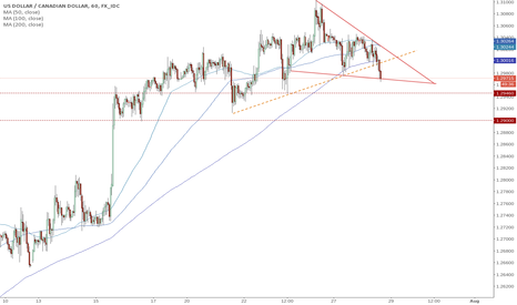 USDCAD: USDCAD breaking down [Closed]