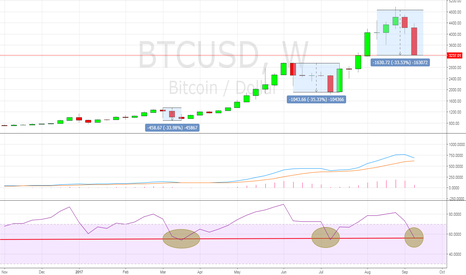 BTCUSD: I'll take my chances