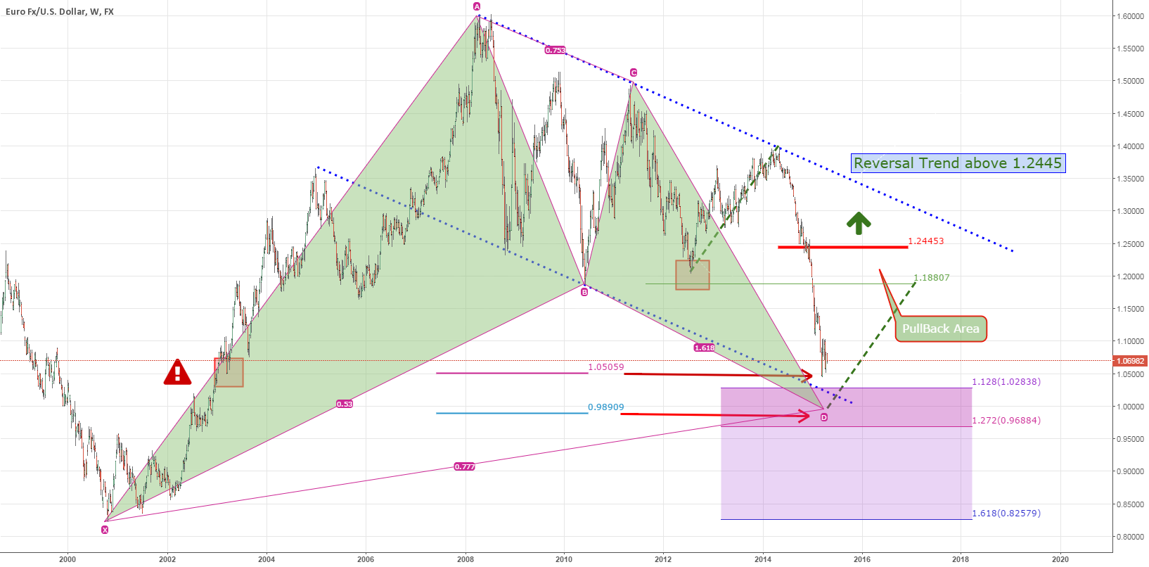 EURUSD: LONG TERM OUTLOOK