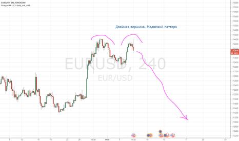 EURUSD: Евро достигло вершины?