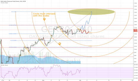GER30: DAX 2nd Fibo Arc Projection