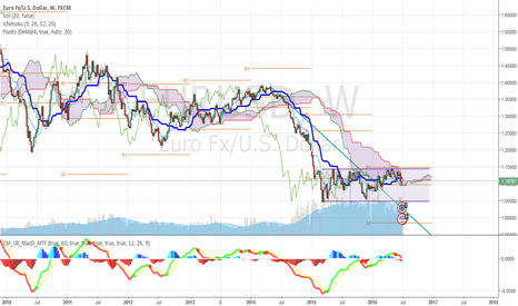 EURUSD: EUR/USD Mid Term analysis