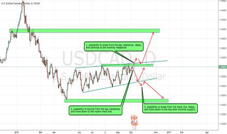 USDCAD: UCAD high probabilty set up
