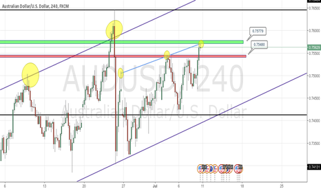 AUDUSD: AUDUSD - SHORT Sell