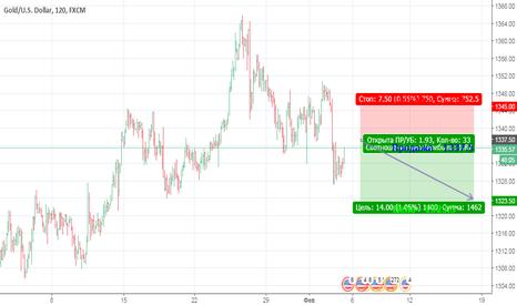 XAUUSD: Падение XAU против USD