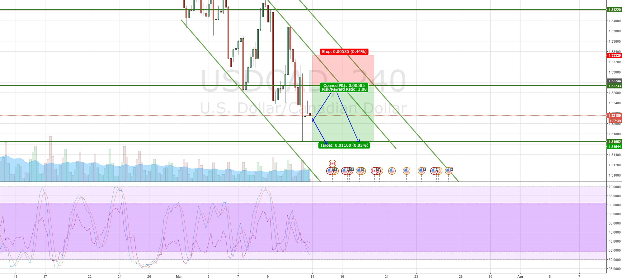 USDCAD continue to head lower