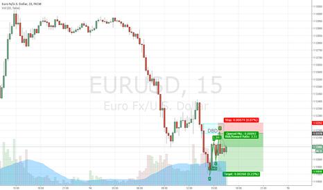 EURUSD: EURUSD ABCD pattern