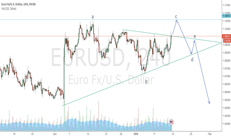 EURUSD: Possible Moves