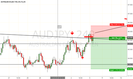 AUDJPY: just noticed this trade has already been filled for the short