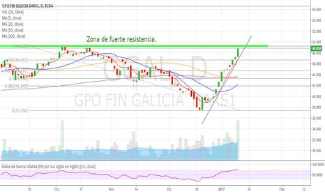 GGAL: GGAL - Rompera zona de fuerte resistencia?