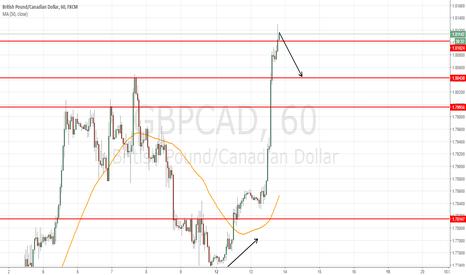 GBPCAD: short at 1.8120 to target 1.8045 = 75 pips