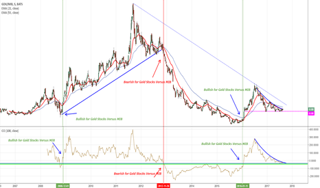 GDX/MIB: GOLD STOCKS OPPURE MIB?