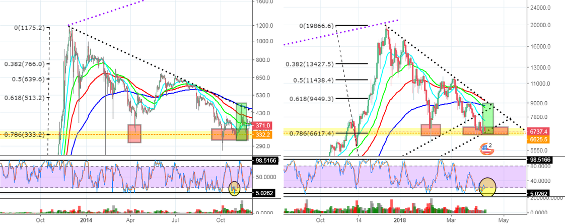 """TOP—3 Reasons Not to Buy Bitcoin"" by trader a.shevelev002 ..."