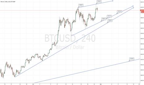 BTCUSD: Bitcoin short medium term