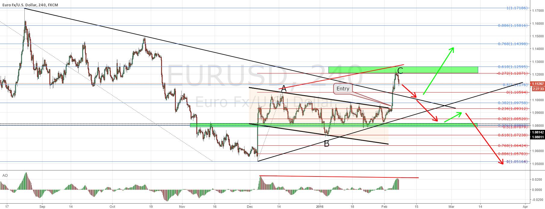EURUSD hit target! What's next?