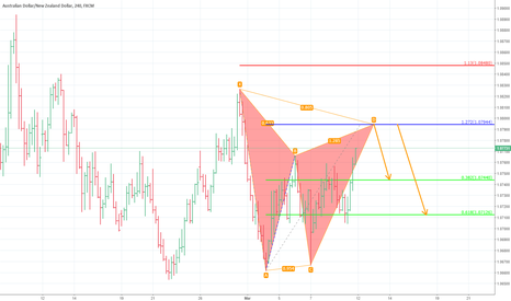 AUDNZD: audnzd. 4h gartley.