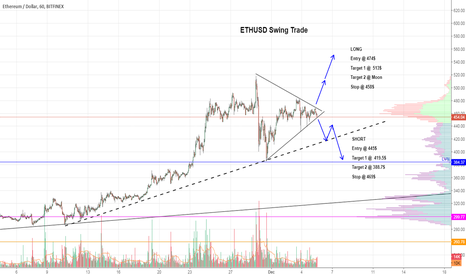 ETHUSD: $ETH Triangle Breakout