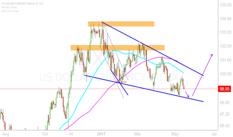 DXY: DXY - Descending wedge LONG opportunuty