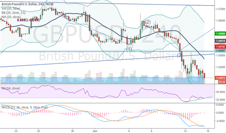 GBPUSD: BUllish on Technical Analysis (RSI under Divergence Level)