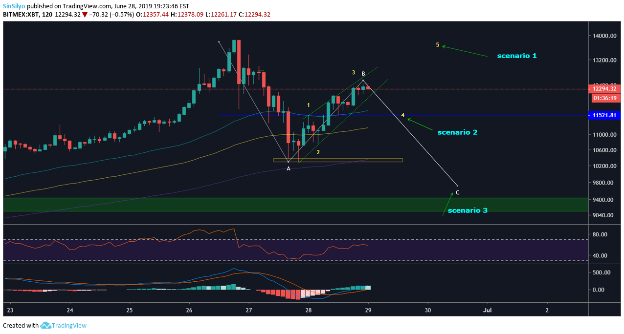 bitcoin scalping scenarios for BITMEX:XBT by SinSilyo — TradingView