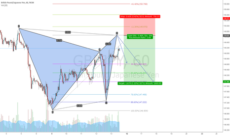 GBPJPY: GBPJPY gartley short