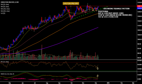 HINDUNILVR: HUL ON THE VERGE OF TRIANGLE BREAKOUT