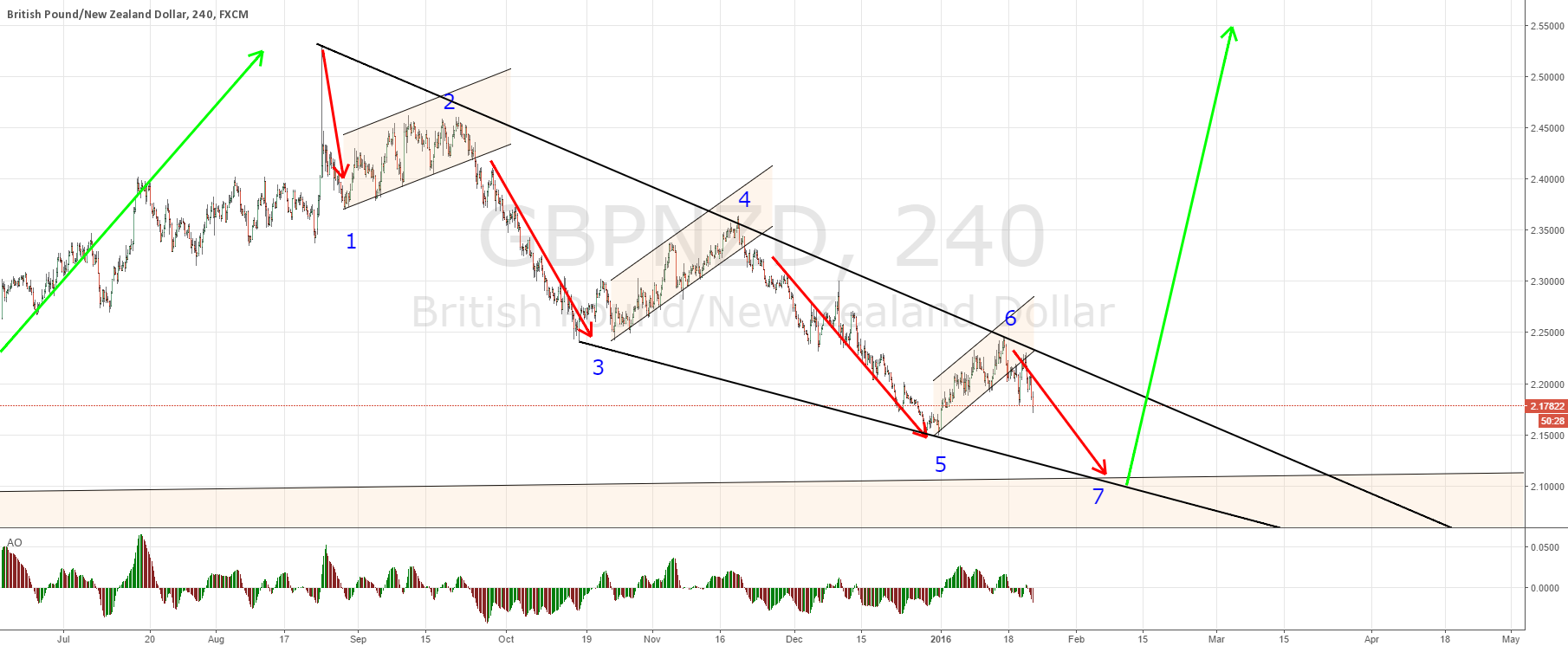 GBPNZD short; stop at least at BE