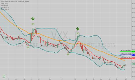 VXX: EXAMPLE: VXX 30 DTE X/X+3 ATM SHORT CALL VERT (CONTANGO DRIFT)