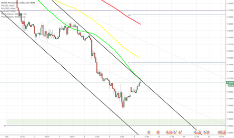 GBPUSD: GBP/USD tries to cross 55-hour SMA
