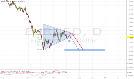 EURUSD: Two different ways to win short