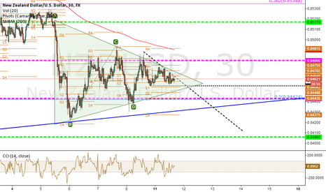 NZDUSD: up or down? pickup your side