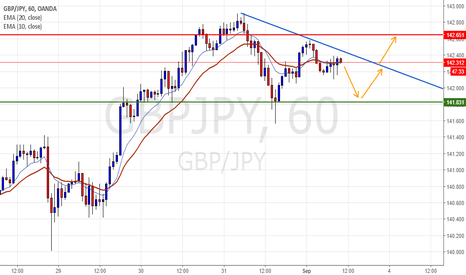 GBPJPY: One more triangle in H1