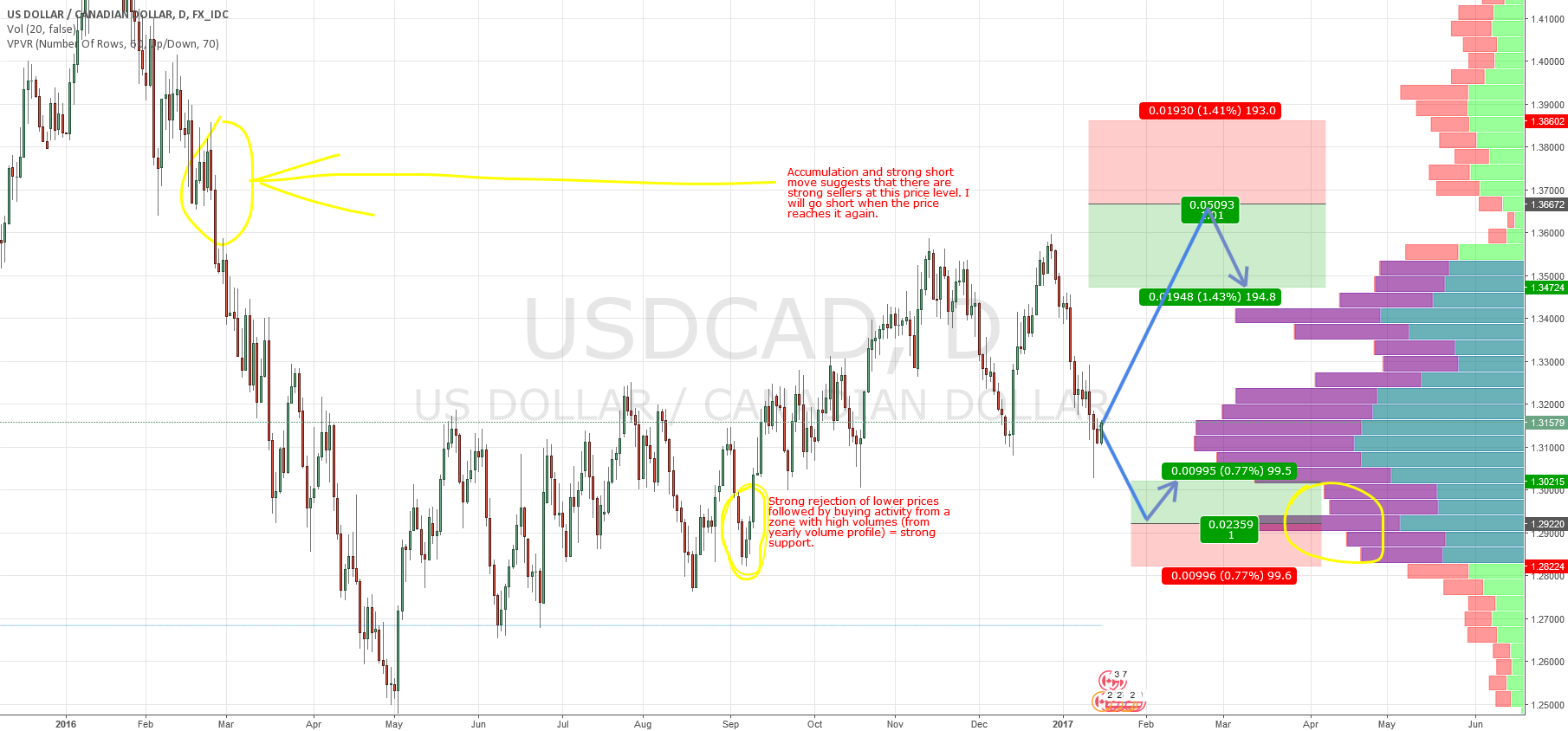 USD/CAD swing trades based on Market Profile and Price Action