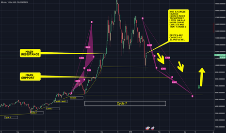 BTCUSDT: BTC DROPDOWN and price levels buy (VERY IMPORTANT) 8.200 $ BUY