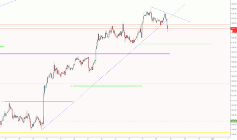 XAUUSD: Break of trend line supports USD