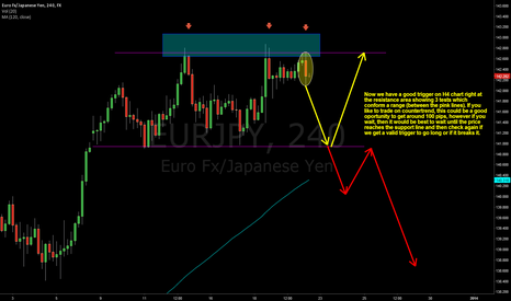 EURJPY: Quick Short for next week