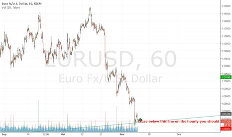 EURUSD: Sell below here in 5 minutes lol