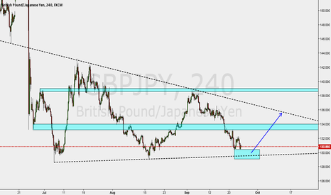 GBPJPY: support bounce!