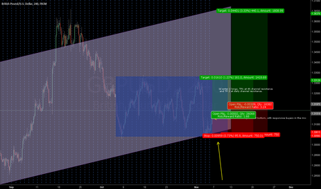 GBPUSD: Daily Long supported by 4h Candles GBP USD