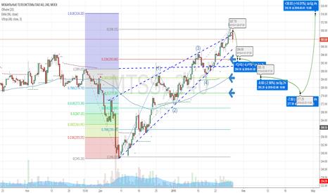 MTSS: MTC. Ожидания для начала набора длинной позиции.